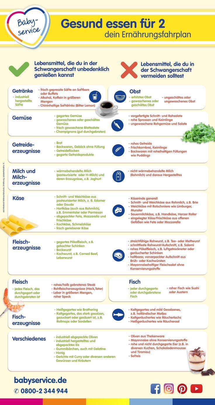 Gesund essen für 2: Dein Ernährungsfahrplan hilft dir bei der gesunden Ernähr #nutritionhealthyeating