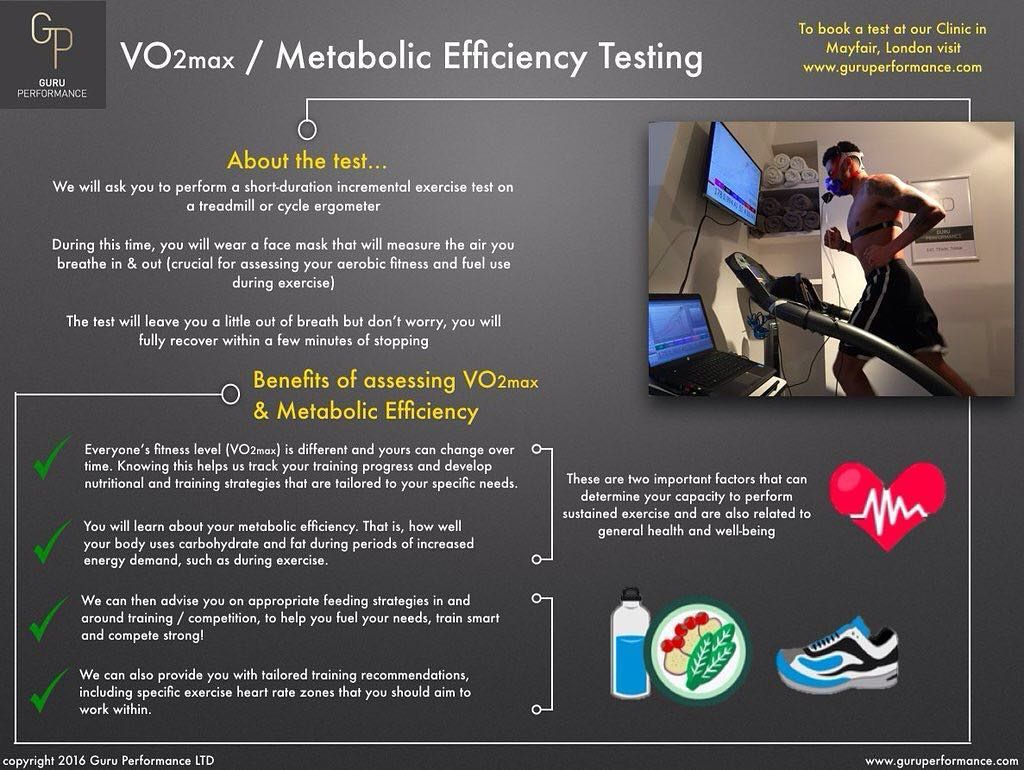 Image result for INFOGRAPHICS VO2 MAX