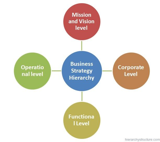Business Strategy Hierarchy Business Hierarchy Pinterest - business strategy
