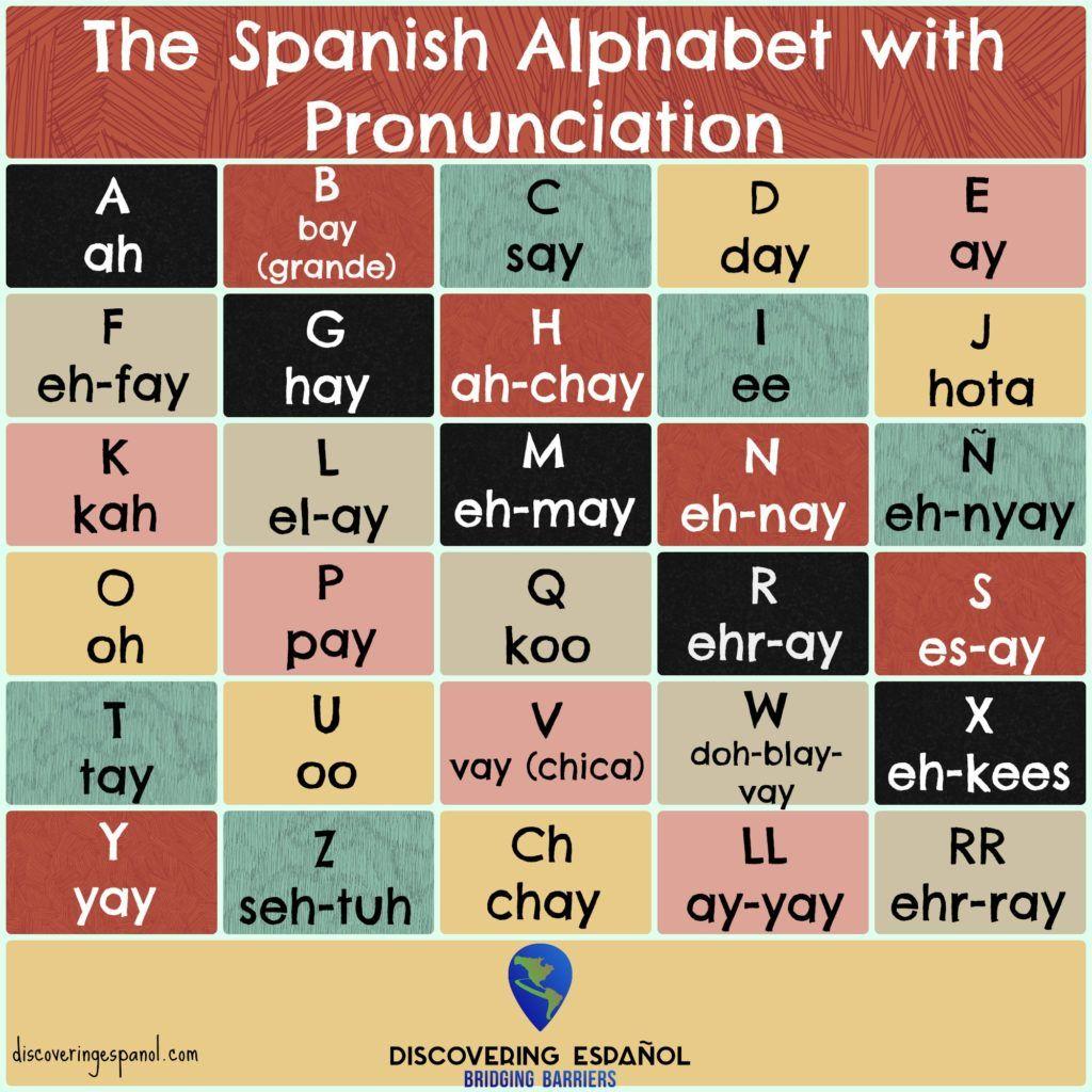 The Spanish Alphabet Amp Pronunciation