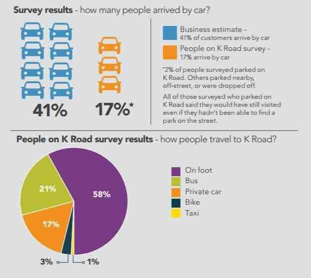 K Road Auckland Travel What Business Owners Thought Vs The