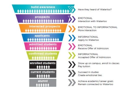 university recruitment funnel