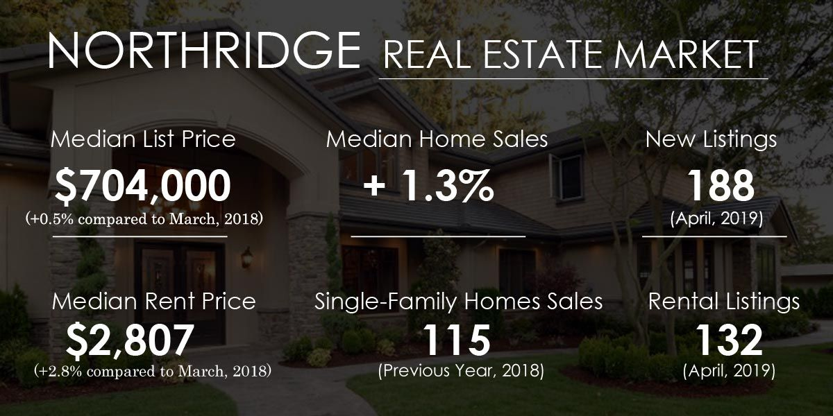 Northridge Real Estate Market Trends And Forecast 2019 To 2021 Home Price Trends Los Angeles Home Trends Real Estate Marketing Northridge Marketing Trends