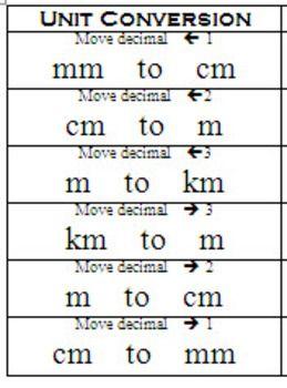 Metric Unit Conversion (Quick Reference Chart) | Nursing ...