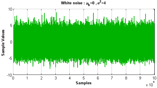 Simulation and Analysis of White Noise in Matlab | MATLAB