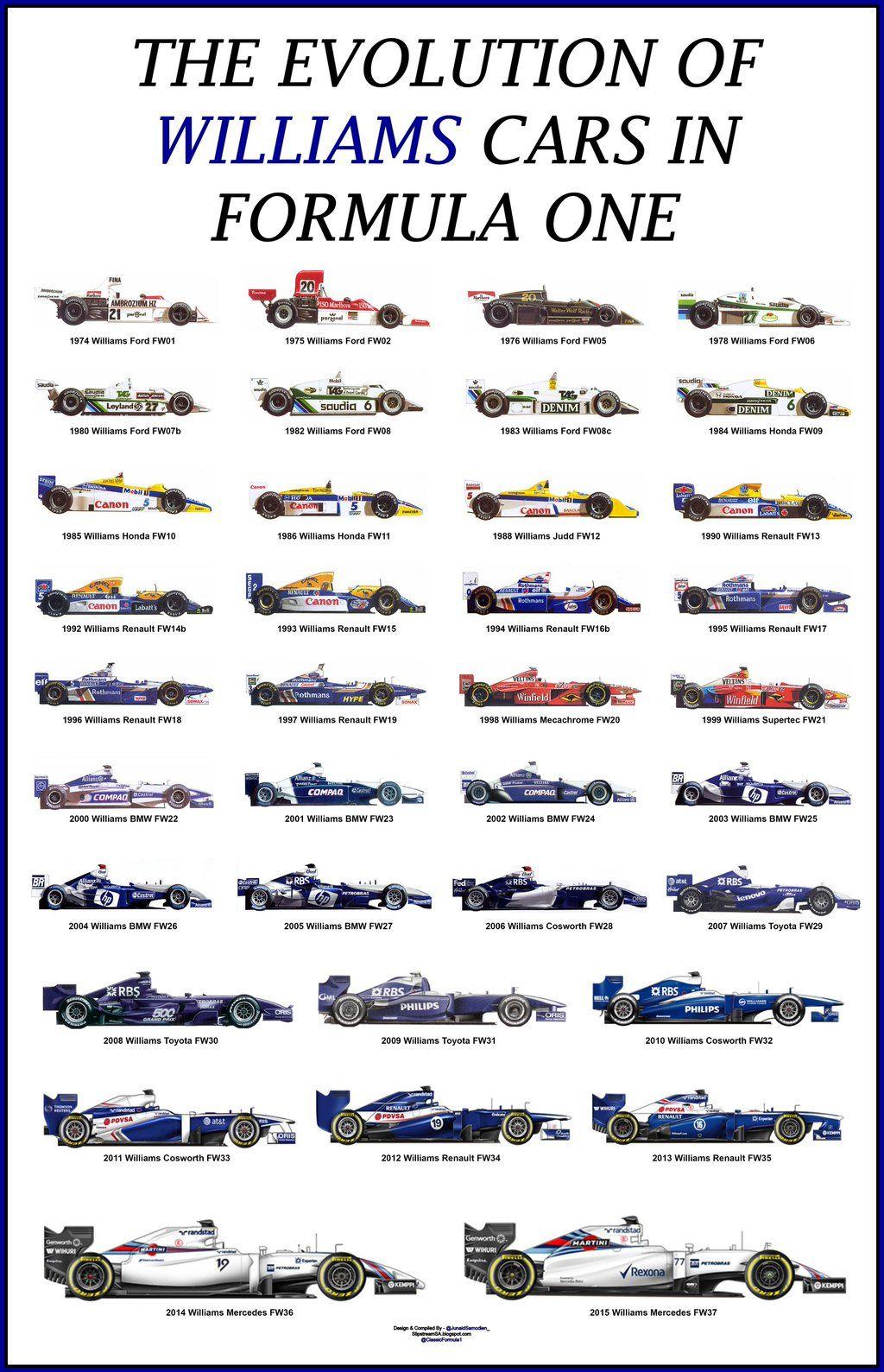 Pic Twitter Com Page 236 Formula One Formula 1 Car Formula