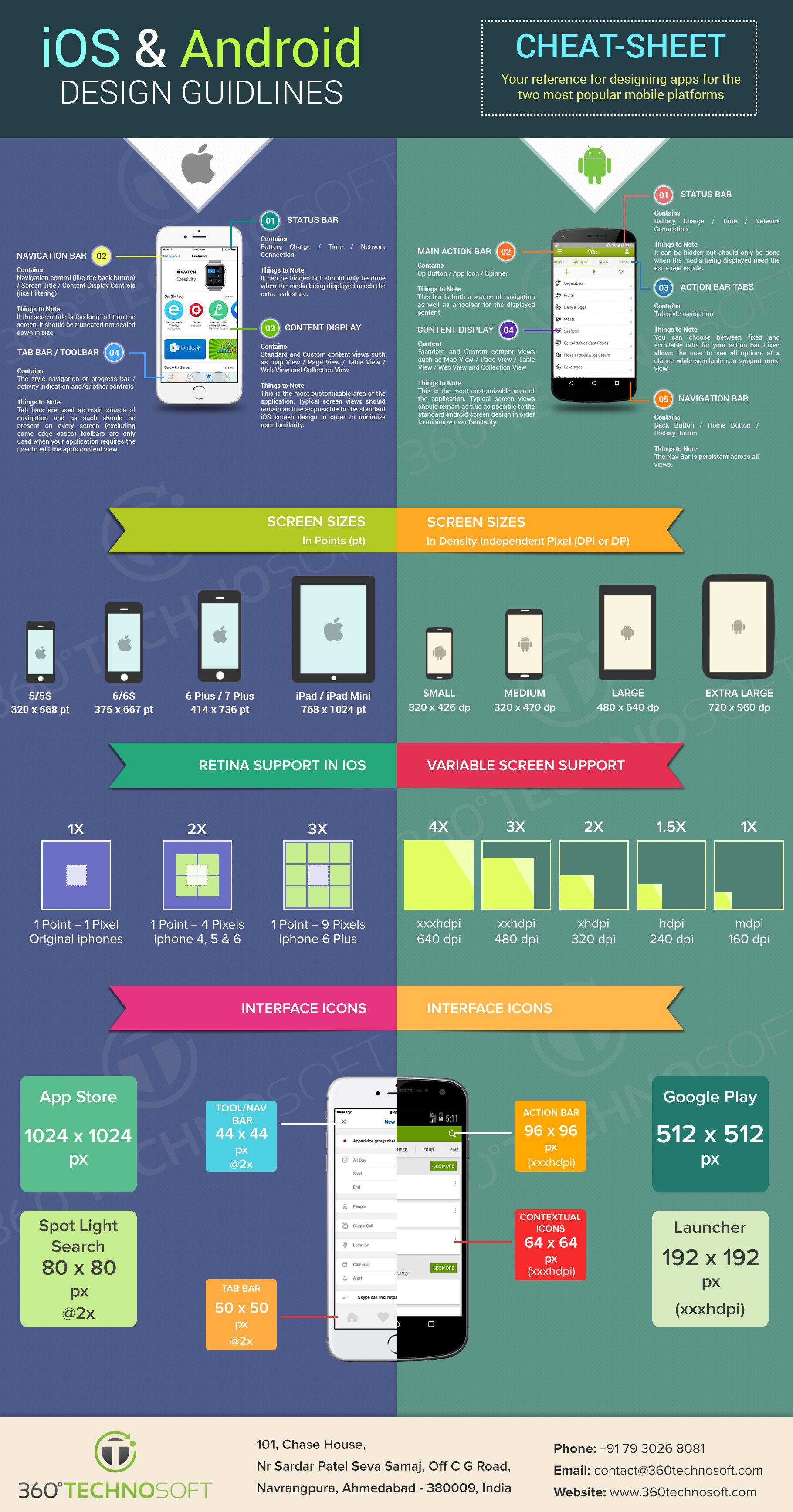 Why design is the most important factors in a mobile app development the above infographic must have given you the clear idea on why its important and becoming one of the crucial factors nowadays malvernweather Images