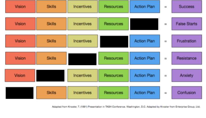 A Handy Chart For Leading And Managing Complex Change