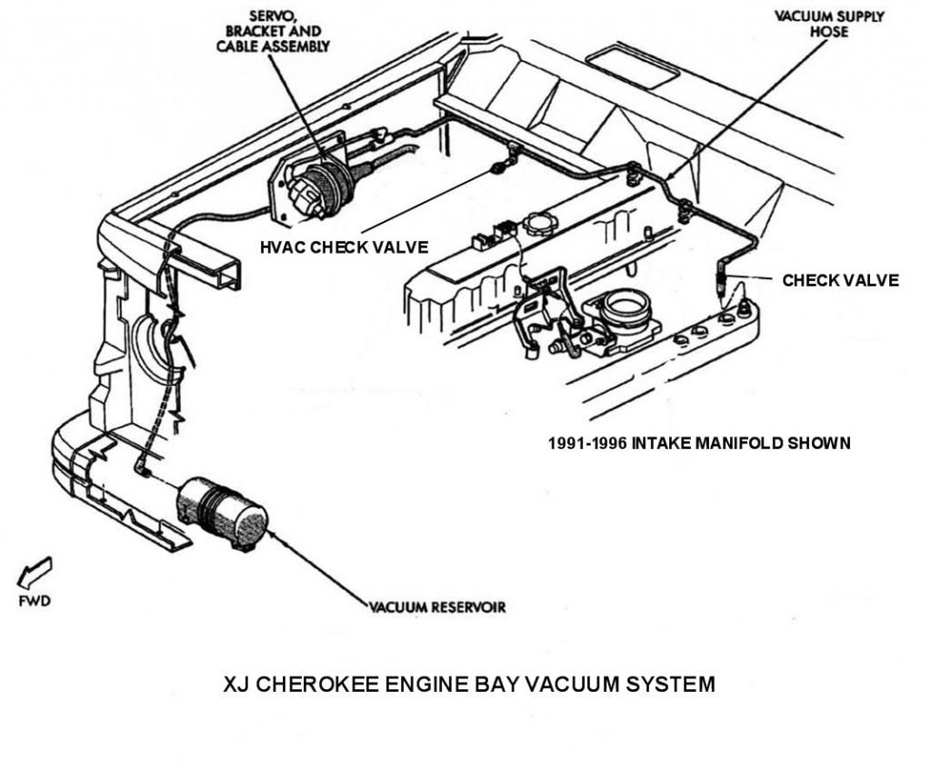 97579e0d6d4be7b43eac9df953e0192e engine bay vacuum cherokee diagrams pinterest vacuums, bays 1999 jeep cherokee xj wiring diagram at readyjetset.co