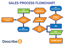 Sales Process Map Template from i.pinimg.com