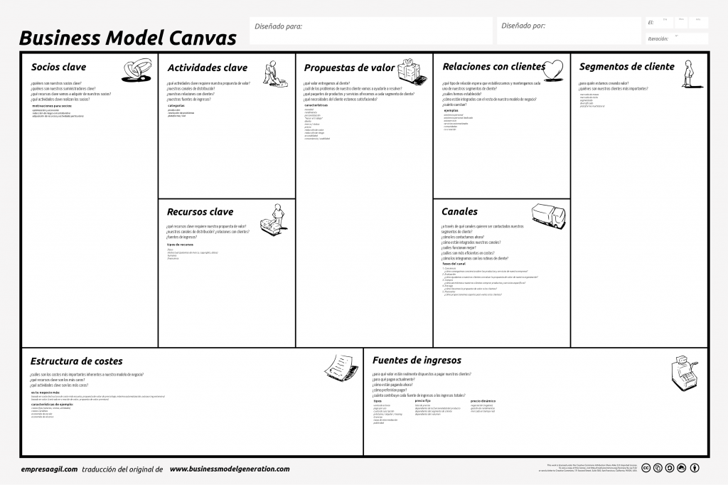 Business Model Cavas Modelo de negocio