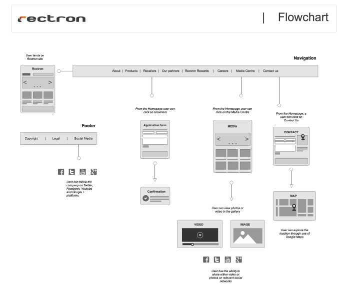 Ux Deliverables In 2020 Information Architect Flow Chart Web Development Design,Small Bedroom Designs India Low Cost