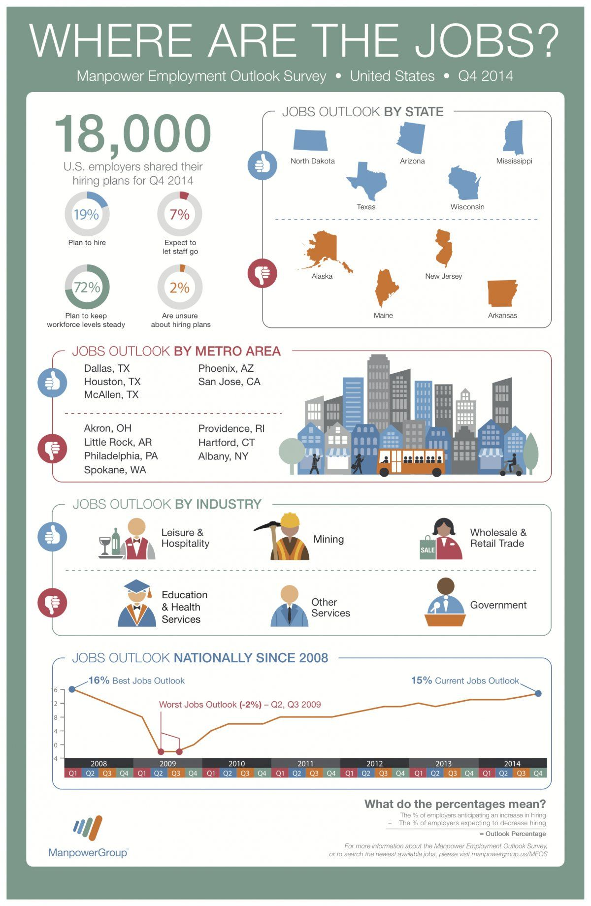 Manpower Infographic; Predicted Top Cities For Q4 Hiring