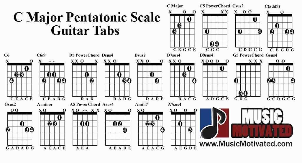 photograph regarding Guitar Pentatonic Scale Chart Printable identified as pentatonic scale chart for guitar - Google Look Blues