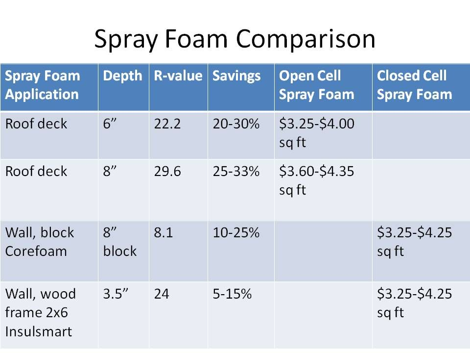 Spray Foam Roof Insulation R Value In 2020 Spray Foam Roof Insulation Insulation R Value Spray Foam Roofing