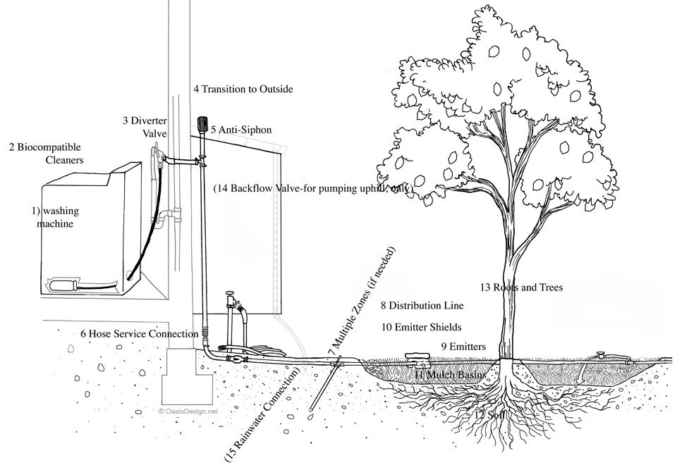 laundry to landscape greywater system schematic