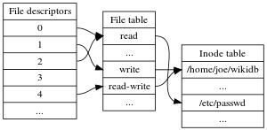 File descriptor - Wikipedia, the free encyclopedia