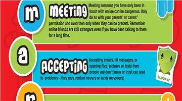 Be Smart On The Internet Childnet Internet Safety Safety Posters Media Education