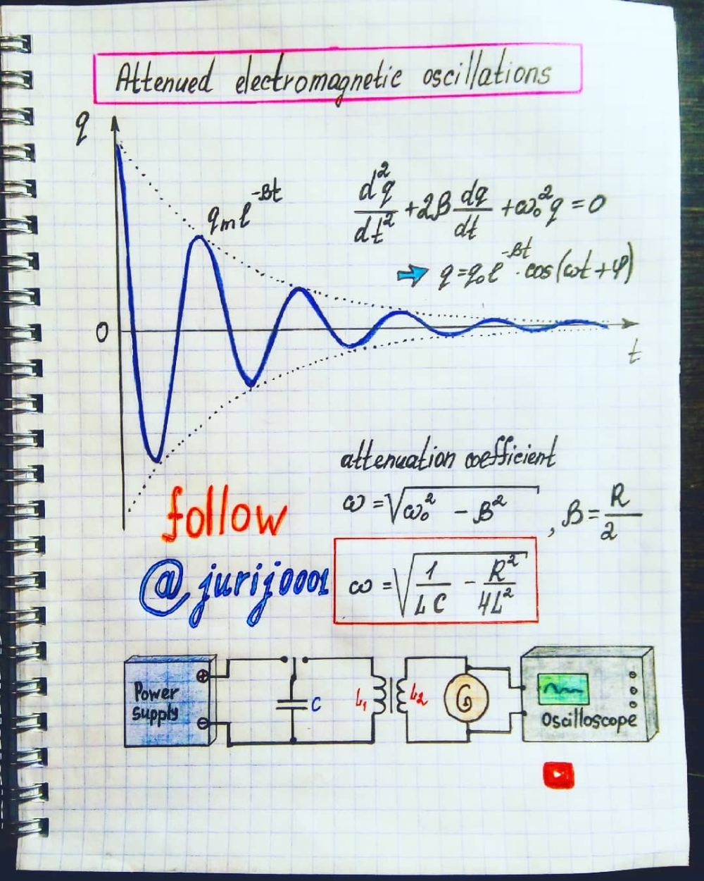 Attenued Electromagnetic Oscillations Illustration By Physics Teacher Yuri Kovalenok Jurij0001 Sciences Physiques Electrotechnique Apprentissage