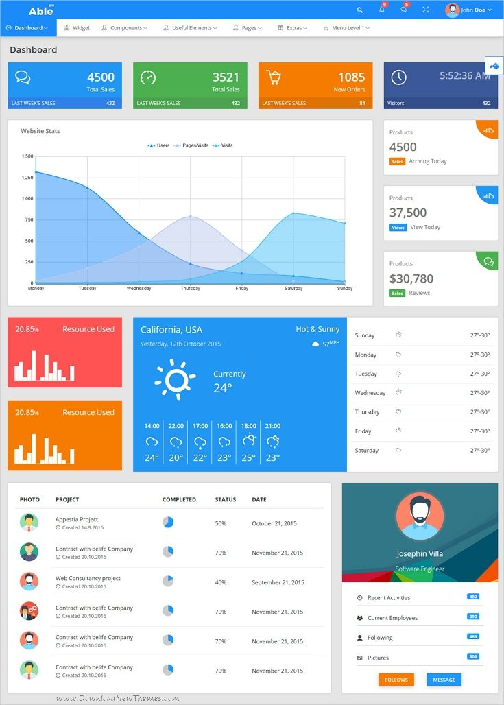 Able pro 7.0 Responsive Bootstrap 4 Admin Template + Angular 6, 5 ...
