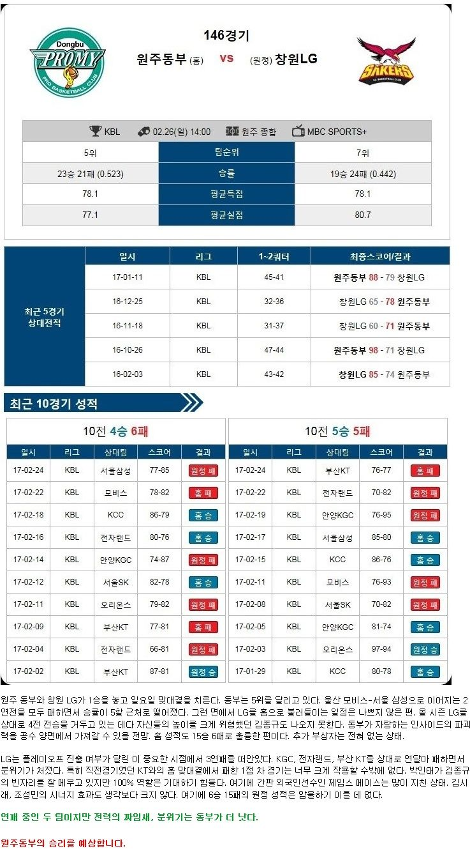 [농구]★토정비결★ 26일 원주동부 vs 창원LG
