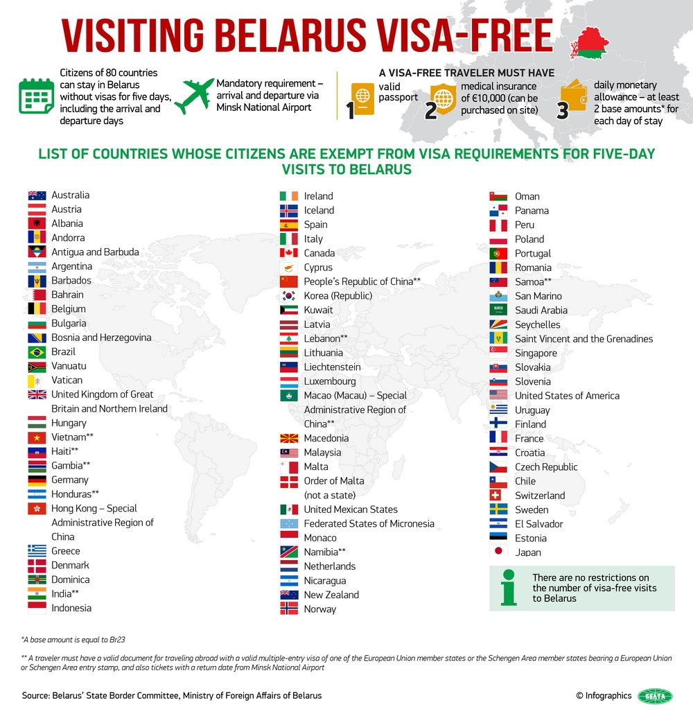 Information On Visa Free Travel Via The Checkpoint Minsk National