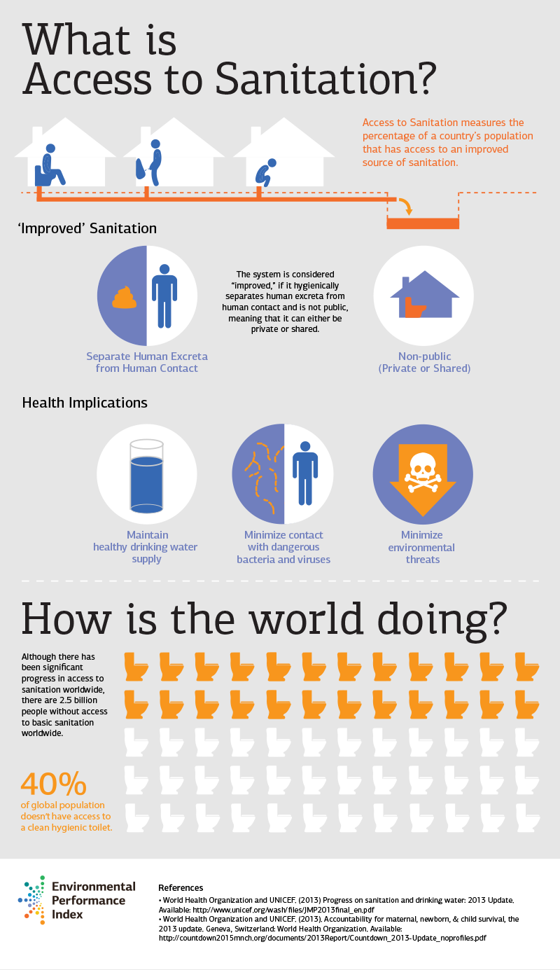 Infographic: What is access to sanitation #hygiene #toilet ...