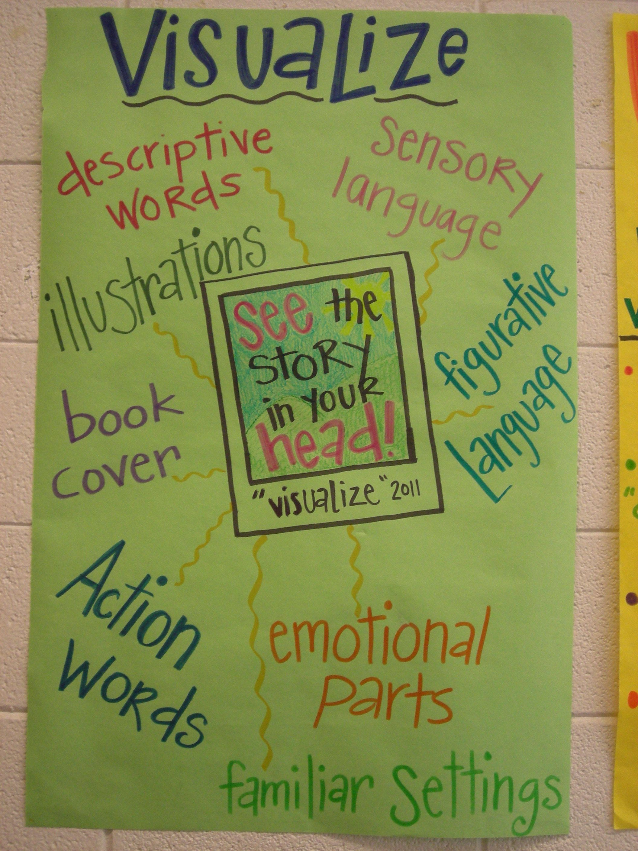 Visualizing Anchor Chart Specific Types Of Words Instead Of Nouns That Students Can See