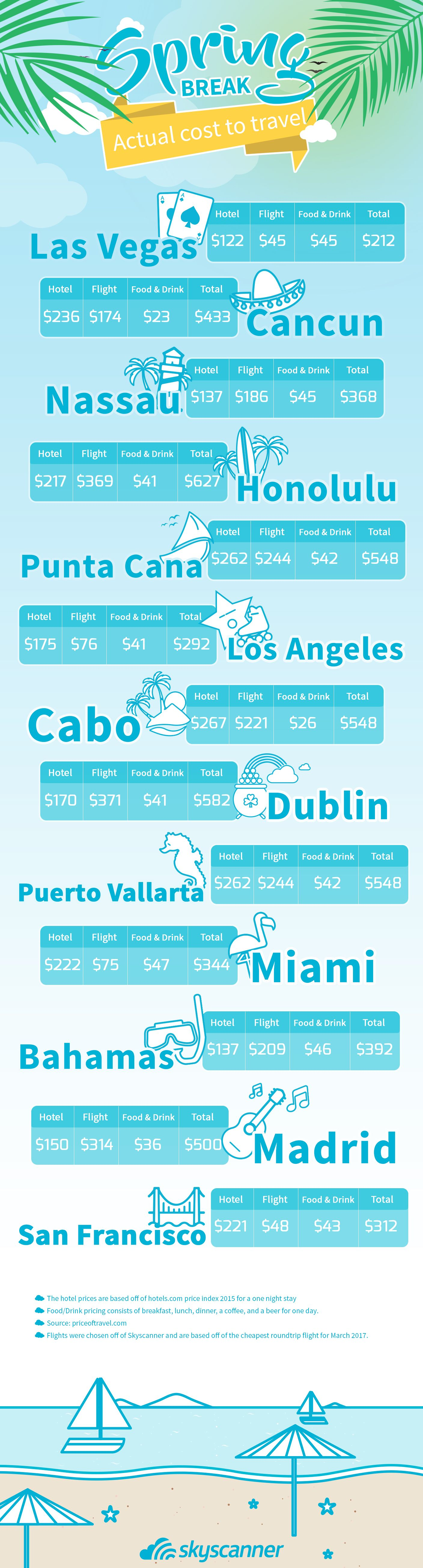 Grab Your Beach Bag And Credit Card Here S How Much It Costs To Party At Each Of Your Favorite Sprin Spring Break Destinations Spring Break Kids Spring Break