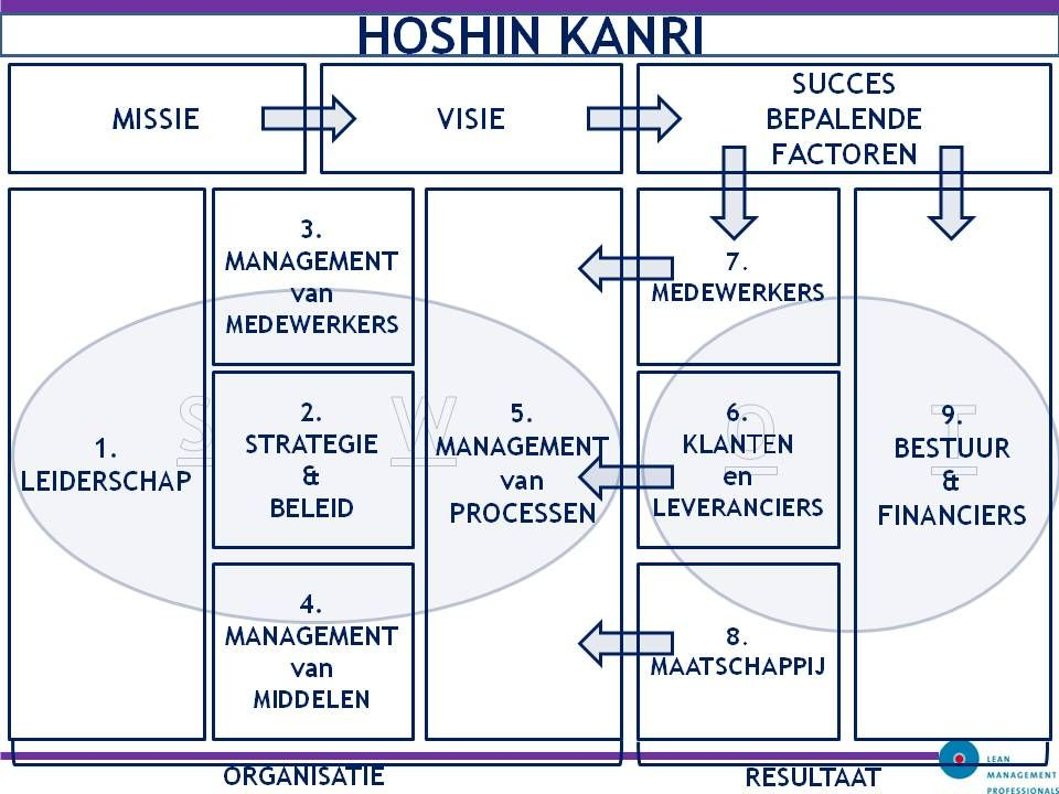 Hoshin Kanri | Work, lean six sigma | Pinterest