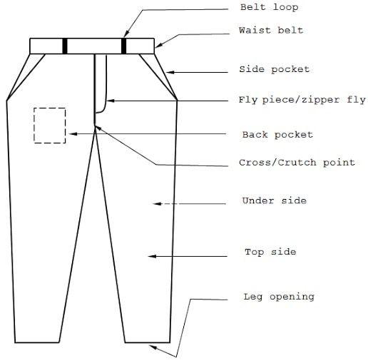Basic Pant Measurement Procedure Mens Pants Sizes Pants Pattern Pants Sewing Pattern