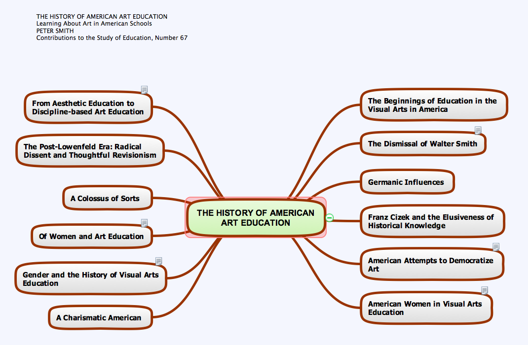 The History of American Art Education. Mind maps