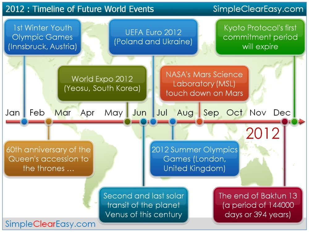 World History Timeline Major Events Wallpaper Desktop  Http