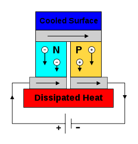 Thermoelectric cooler diagram thermoelectric effect wikipedia thermoelectric cooler diagram thermoelectric effect wikipedia the free encyclopedia ccuart Choice Image