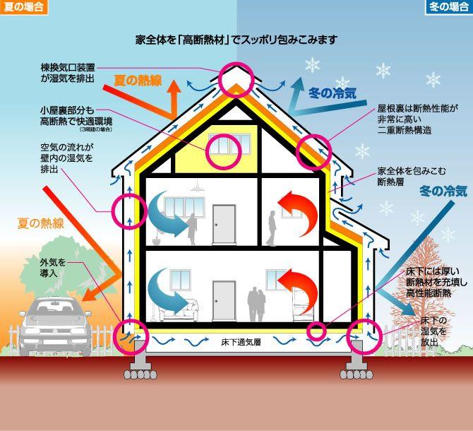 高気密 高断熱住宅にはこんなにメリットがいっぱい パッシブ