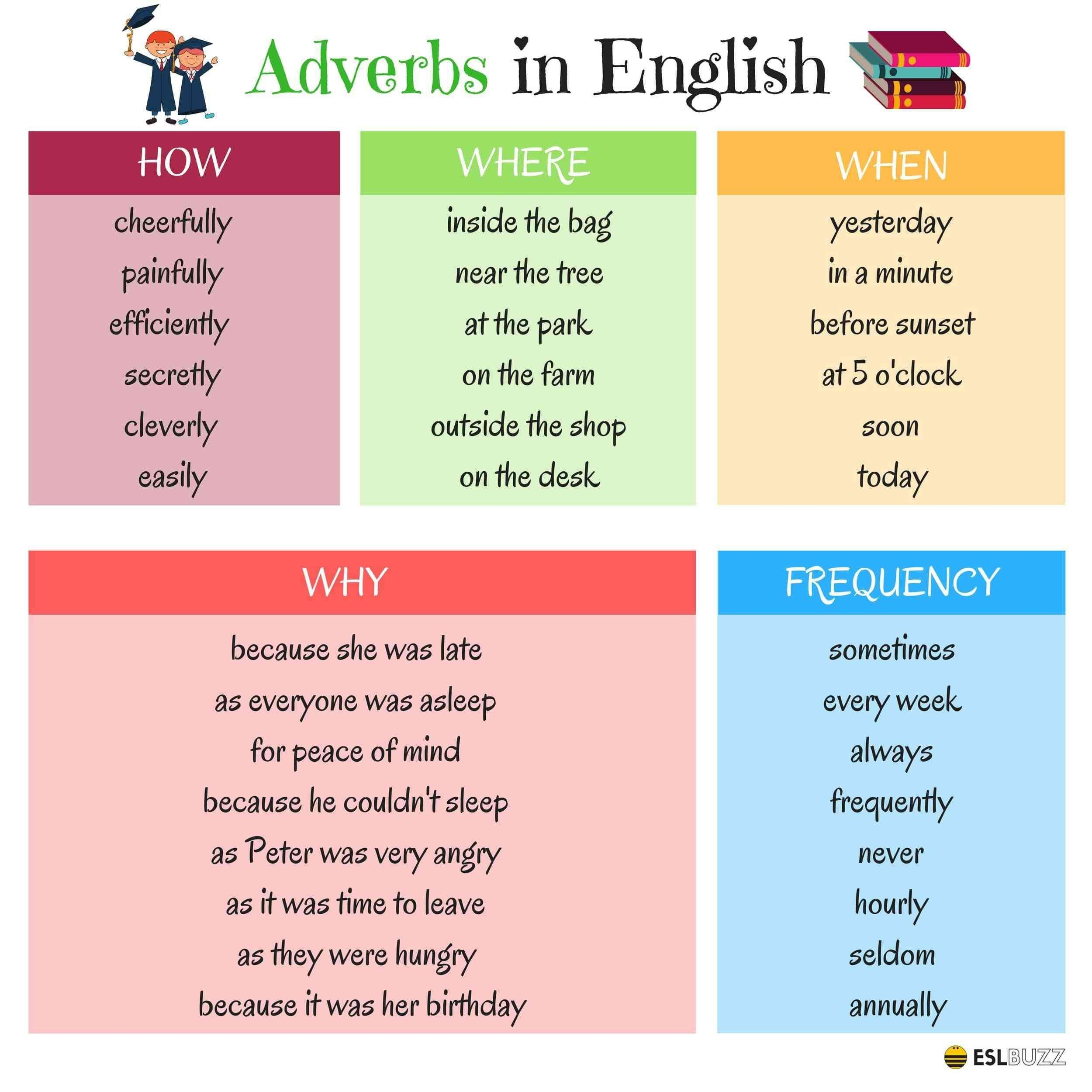 An Adverb Describes A Verb An Adjective Or Another Adverb