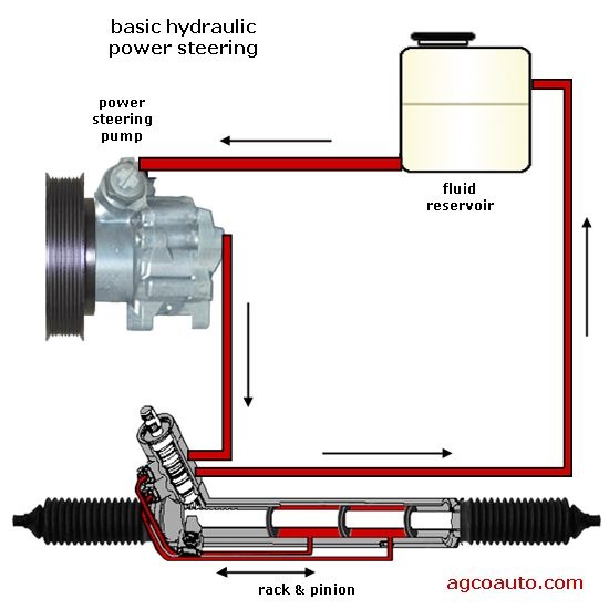 Hydraulic Gear Pump Diagram Hydraulic power steering is