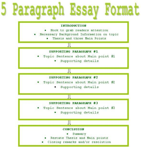 cheap personal essay editing services ca best dissertation quality essay college essay writing company first rate essay sp zoz ukowo five paragraph essay graphic