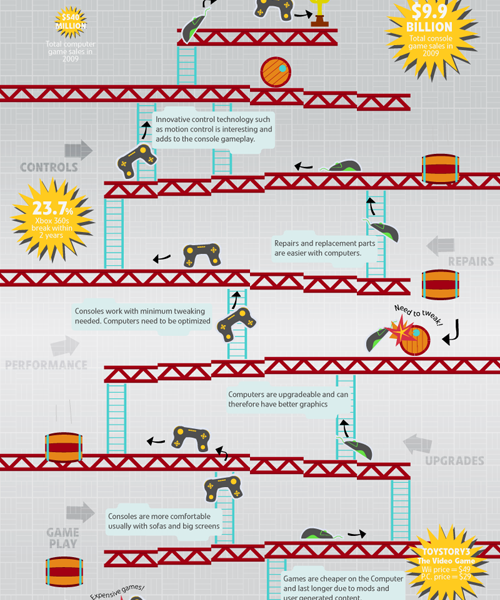 Infographic Ideas infographic video games : 1000+ images about Juegos Infografías on Pinterest | League of ...