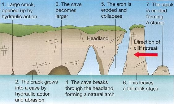 caves arches stacks and stumps diagram 2016 honda civic speaker wiring coast geography | of coasts coastal features ...