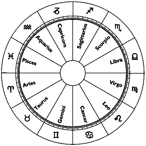 Astrology Chart Meanings Symbols Ac