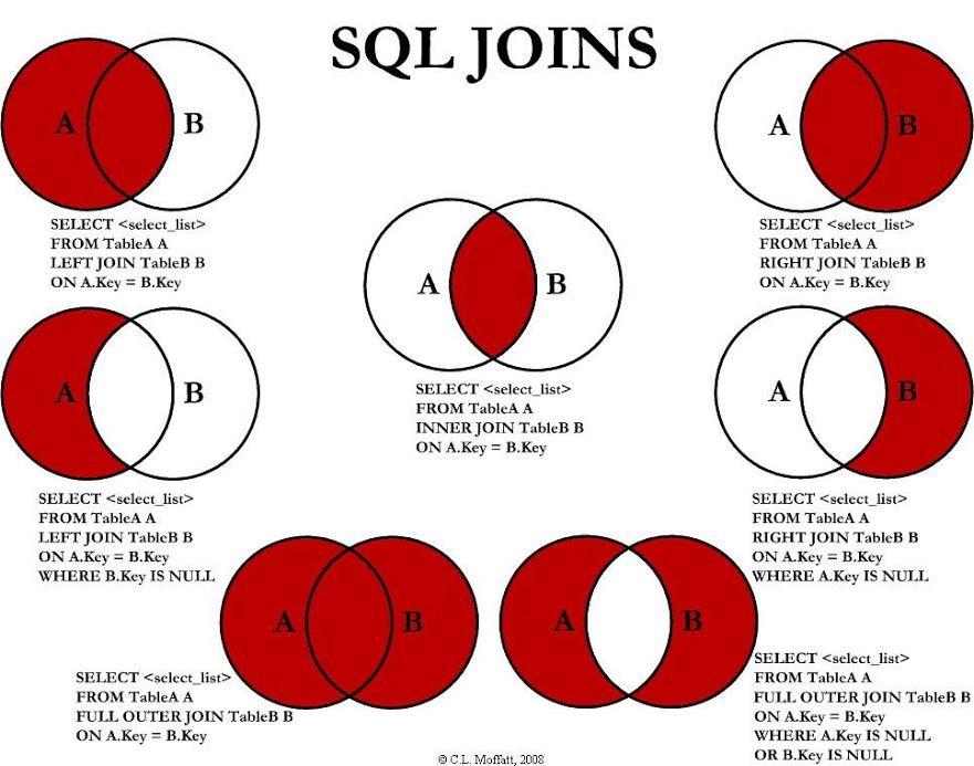 Sql Joins Explained As Venn Diagrams Sql Join Microsoft Sql Server Sql Commands