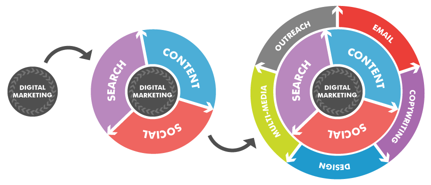 Digital Marketing encompasses a number of activities which are ...