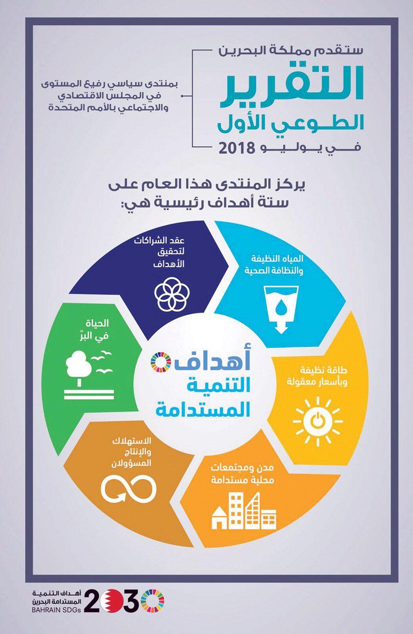 أخبار الخليج الانتهاء من المسودة الأولى للتقرير البحرين تواصل ترتيباتها لإعداد تقريرها الطوعي الأول بشأن التنمية المستدامة Pie Chart Chart