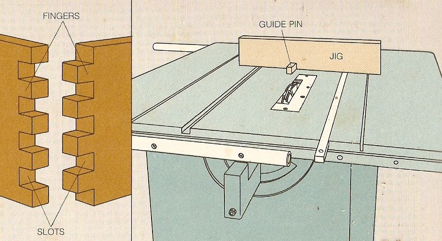 Woodworking Box Joint