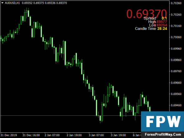 Mt4 show profit in pips