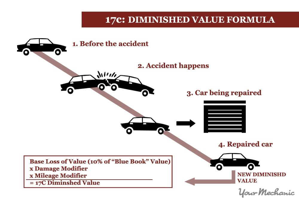 How To Calculate The Diminished Value Of Your Car Car Blue