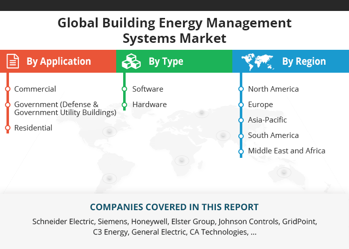 Global Building Energy Management Systems Market 2018 By Manufacturers Countries Type And Application Forecast To 2023 Market Research Growth Strategy Marketing
