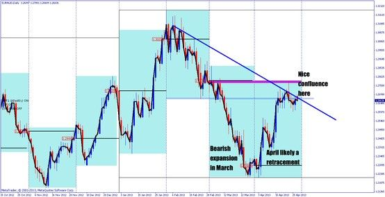Euraud Has Nice Confluence And The Right Price Action H4 Looks