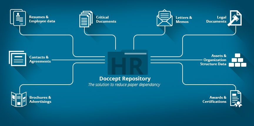 Human Resource Hr Records Management System Document Management System Records Management Human Resources